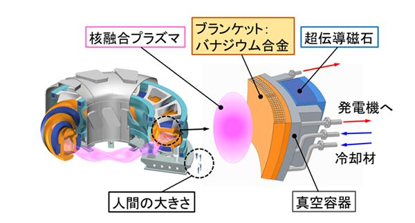 発電 核 融合