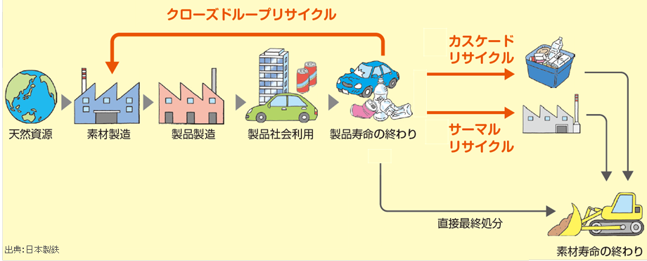 日本工業規格(JIS)を制定・改正(2019年6月分) リサイクルを含めた鉄鋼製品の環境負荷…