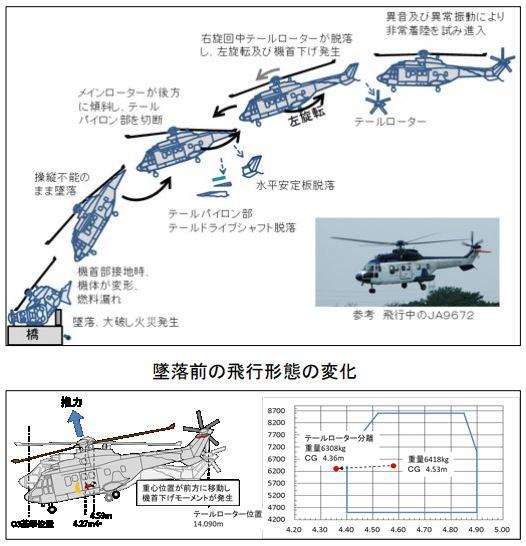 東邦航空アエロスパシアルAS332L型回転翼機の墜落(群馬県上野村、平成 ...